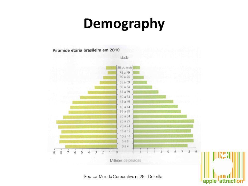 Demography Source: Mundo Corporativo n. 28 - Deloitte