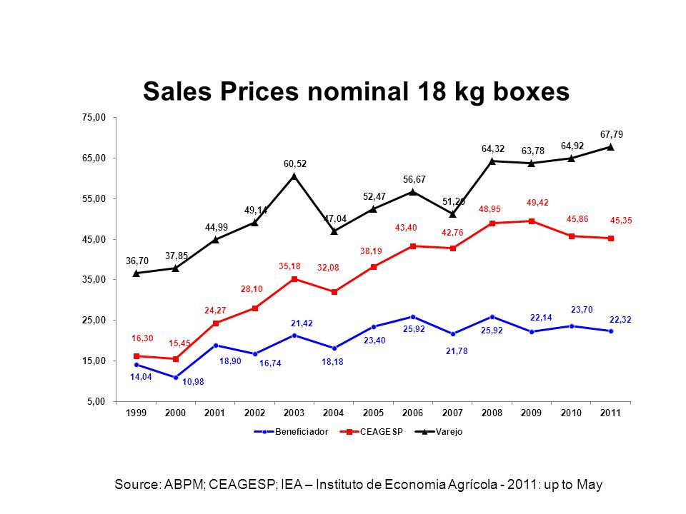 Source: ABPM; CEAGESP; IEA – Instituto de Economia Agrícola - 2011: up to May
