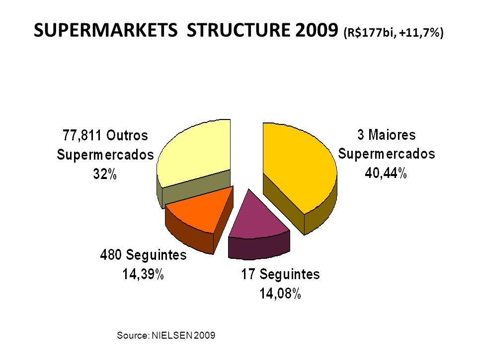 SUPERMARKETS STRUCTURE 2009 (R$177bi, +11,7%) Source: NIELSEN 2009