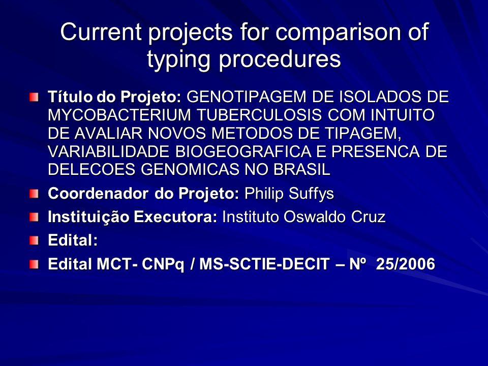 Current projects for comparison of typing procedures Título do Projeto: GENOTIPAGEM DE ISOLADOS DE MYCOBACTERIUM TUBERCULOSIS COM INTUITO DE AVALIAR N