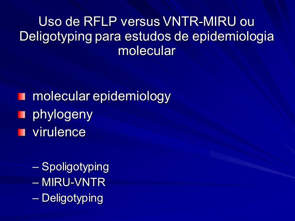 molecular epidemiology molecular epidemiology phylogeny phylogeny virulence virulence –Spoligotyping –MIRU-VNTR –Deligotyping