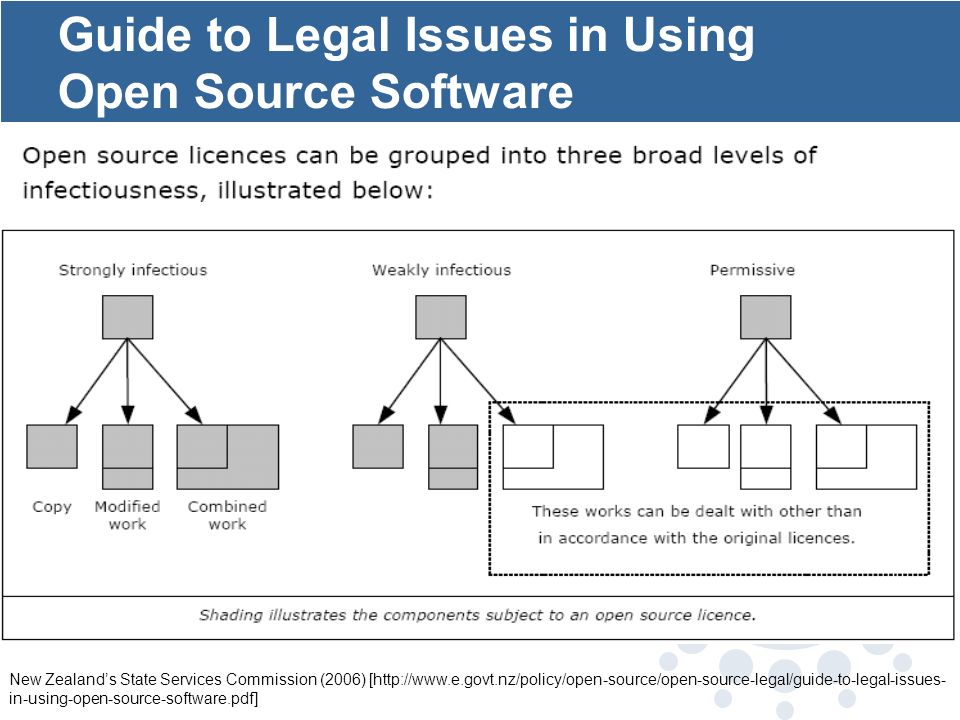 Guide to Legal Issues in Using Open Source Software New Zealands State Services Commission (2006) [http://www.e.govt.nz/policy/open-source/open-source-legal/guide-to-legal-issues- in-using-open-source-software.pdf]