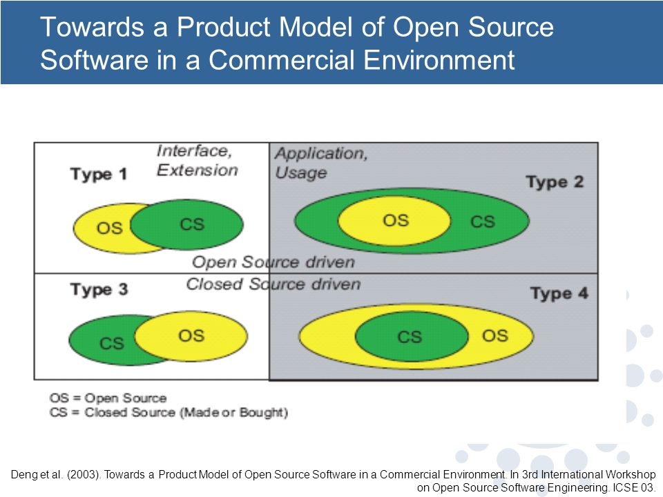 Towards a Product Model of Open Source Software in a Commercial Environment Deng et al. (2003). Towards a Product Model of Open Source Software in a C