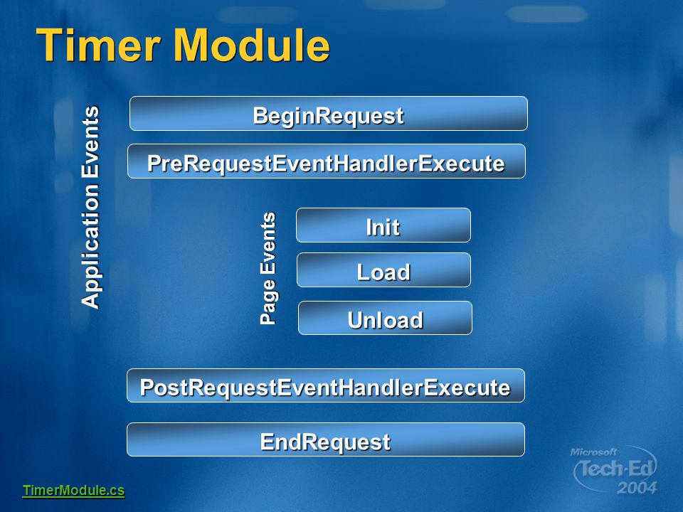 Timer Module PostRequestEventHandlerExecute EndRequest Load Init Unload TimerModule.cs PreRequestEventHandlerExecute BeginRequest Application Events Page Events