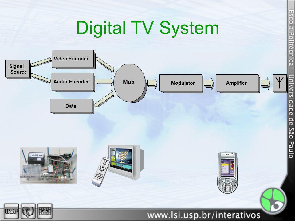 Spectrum Division Multidefinition and Multiprogram HDTV (H264) SDTV LDTV SDTV LDTV