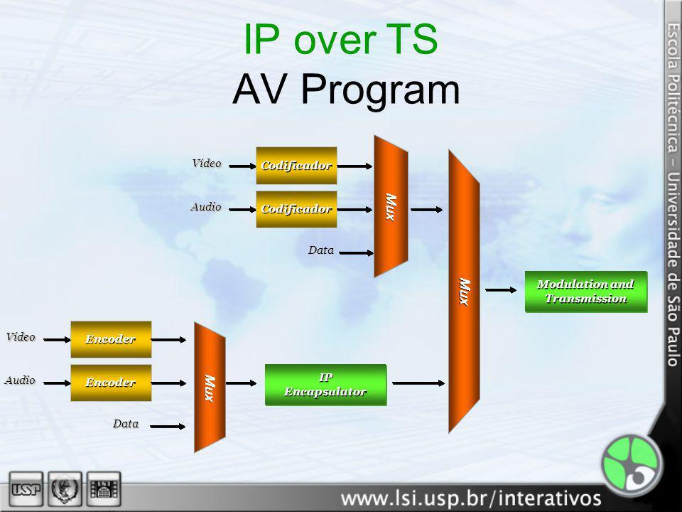 IP over TS – AV Program DVB-H Example MPEG-2 TV Service Mux DVB-H IP Encapsulator MPE MPE FEC Time Slicing Áudio e Vídeo DVB-T Modulator 8K4K 2K DVB-H TPS Antenna MPEG-4 AVC
