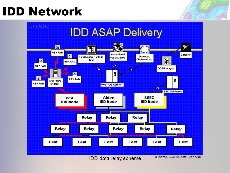 IDD Network (Unidata,   IDD data relay scheme