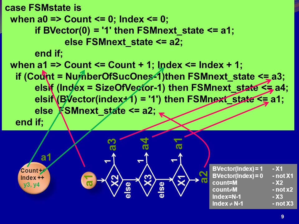9 case FSMstate is when a0 => Count <= 0; Index <= 0; if BVector(0) = 1 then FSMnext_state <= a1; else FSMnext_state <= a2; end if; when a1 => Count <= Count + 1; Index <= Index + 1; if (Count = NumberOfSucOnes-1)then FSMnext_state <= a3; elsif (Index = SizeOfVector-1) then FSMnext_state <= a4; elsif (BVector(index+1) = 1 ) then FSMnext_state <= a1; else FSMnext_state <= a2; end if; a1 a3 X2 1 else X3 1 a4 else X1 1 a1 a2 BVector(Index) = 1- X1 BVector(Index) = 0- not X1 count=M- X2 count M- not x2 Index=N-1- X3 Index N-1- not X3 Count ++ Index ++ y3, y4 a1
