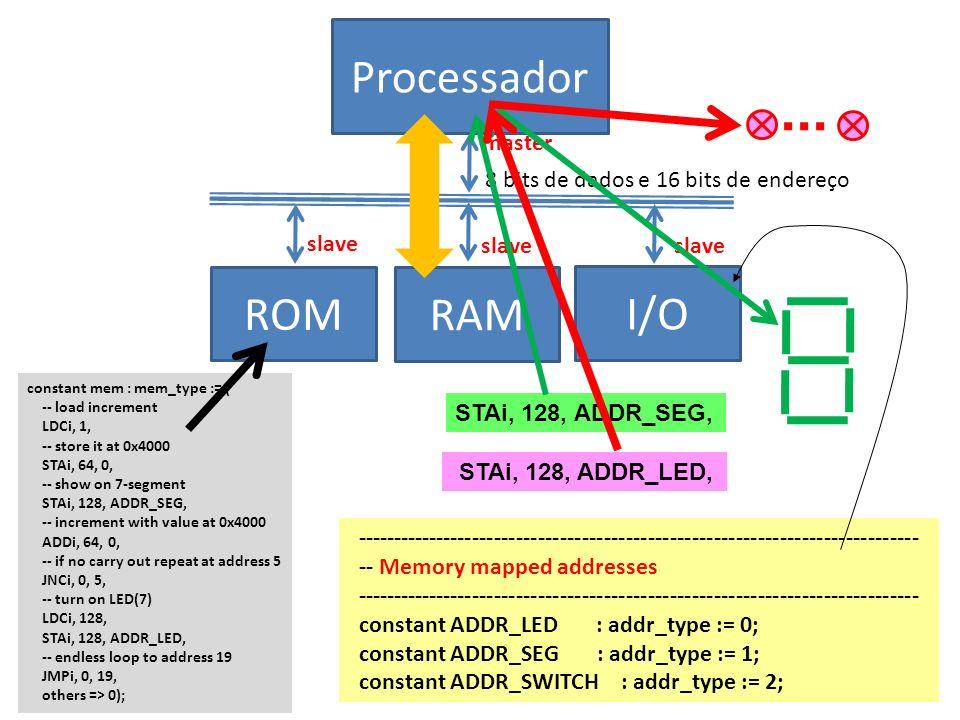 Processador 8 bits de dados e 16 bits de endereço ROM RAM I/O master slave constant mem : mem_type := ( -- load increment LDCi, 1, -- store it at 0x4000 STAi, 64, 0, -- show on 7-segment STAi, 128, ADDR_SEG, -- increment with value at 0x4000 ADDi, 64, 0, -- if no carry out repeat at address 5 JNCi, 0, 5, -- turn on LED(7) LDCi, 128, STAi, 128, ADDR_LED, -- endless loop to address 19 JMPi, 0, 19, others => 0); ----------------------------------------------------------------------------- -- Memory mapped addresses ----------------------------------------------------------------------------- constant ADDR_LED : addr_type := 0; constant ADDR_SEG : addr_type := 1; constant ADDR_SWITCH : addr_type := 2; STAi, 128, ADDR_LED, STAi, 128, ADDR_SEG,