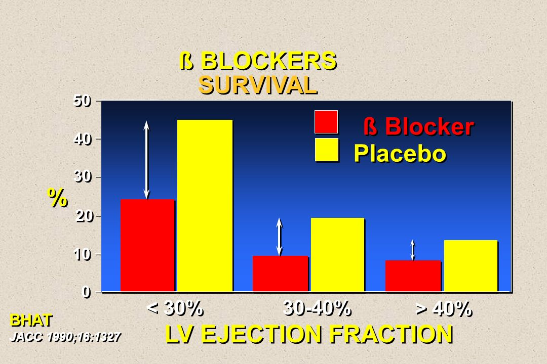 50 40 30 20 10 0 0 LV EJECTION FRACTION < 30% 30-40% > 40% % % ß Blocker Placebo BHAT JACC 1990;16:1327 BHAT JACC 1990;16:1327 ß BLOCKERS SURVIVAL ß B