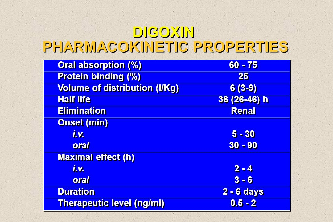 DIGOXIN PHARMACOKINETIC PROPERTIES Oral absorption (%) Protein binding (%) Volume of distribution (l/Kg) Half life Elimination Onset (min) i.v. oral M