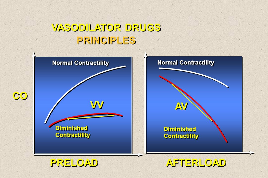 CO PRELOAD AFTERLOAD Normal Contractility Diminished Contractility Diminished Contractility Normal Contractility Diminished Contractility Diminished C
