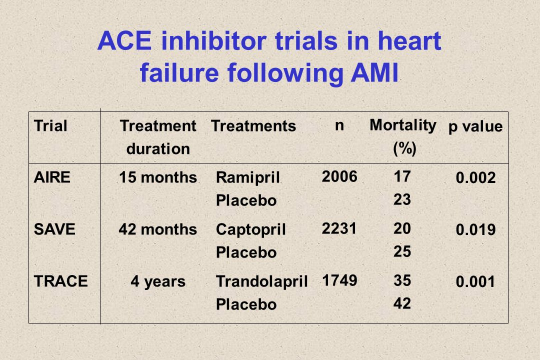 ACE inhibitor trials in heart failure following AMI Trial AIRE SAVE TRACE n 2006 2231 1749 Treatment duration 15 months 42 months 4 years Mortality (%