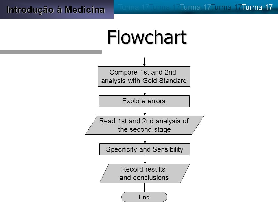 Introdução à Medicina Flowchart End Compare 1st and 2nd analysis with Gold Standard Specificity and Sensibility Record results and conclusions Explore