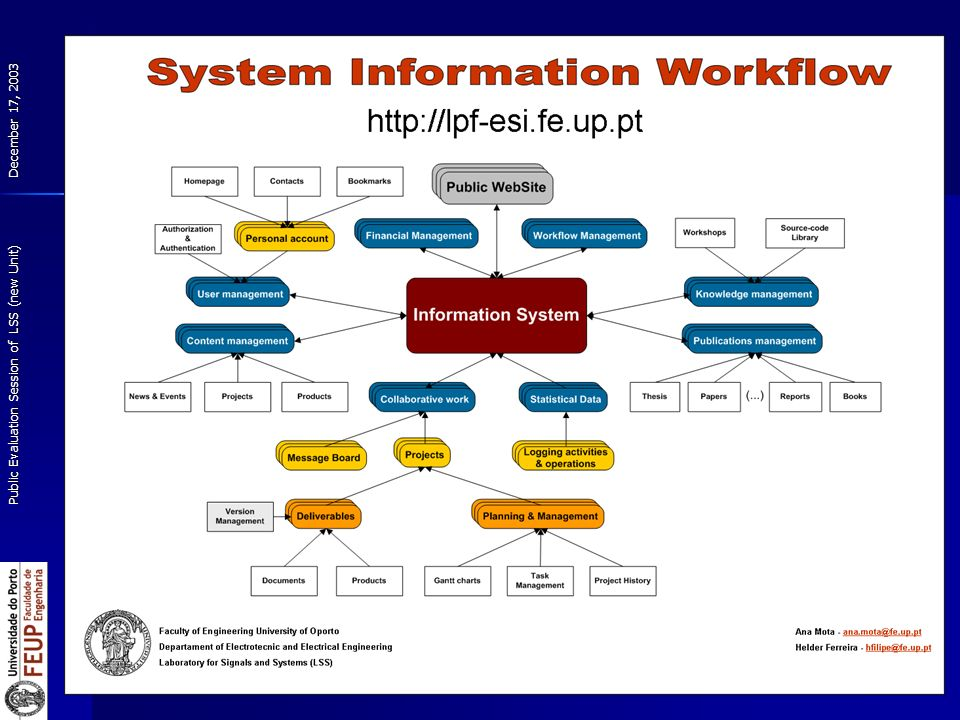 December 17, 2003 Public Evaluation Session of LSS (new Unit) 29 Characterization of the Unit