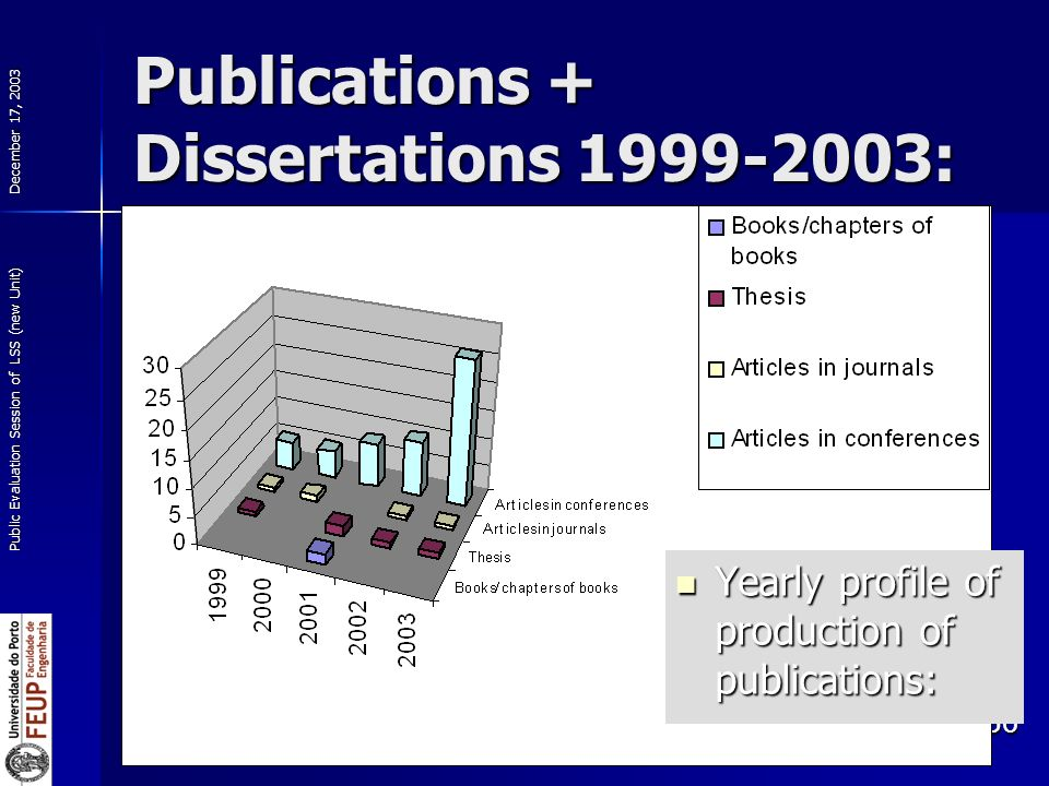 December 17, 2003 Public Evaluation Session of LSS (new Unit) 36 Publications + Dissertations : Yearly profile of production of publications: Yearly profile of production of publications:
