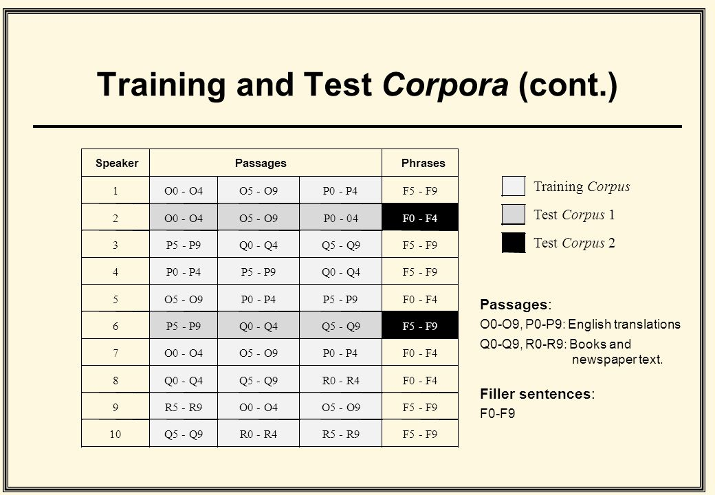 Training and Test Corpora (cont.) Training Corpus Test Corpus 1 Test Corpus 2 Passages: O0-O9, P0-P9: English translations Q0-Q9, R0-R9: Books and newspaper text.