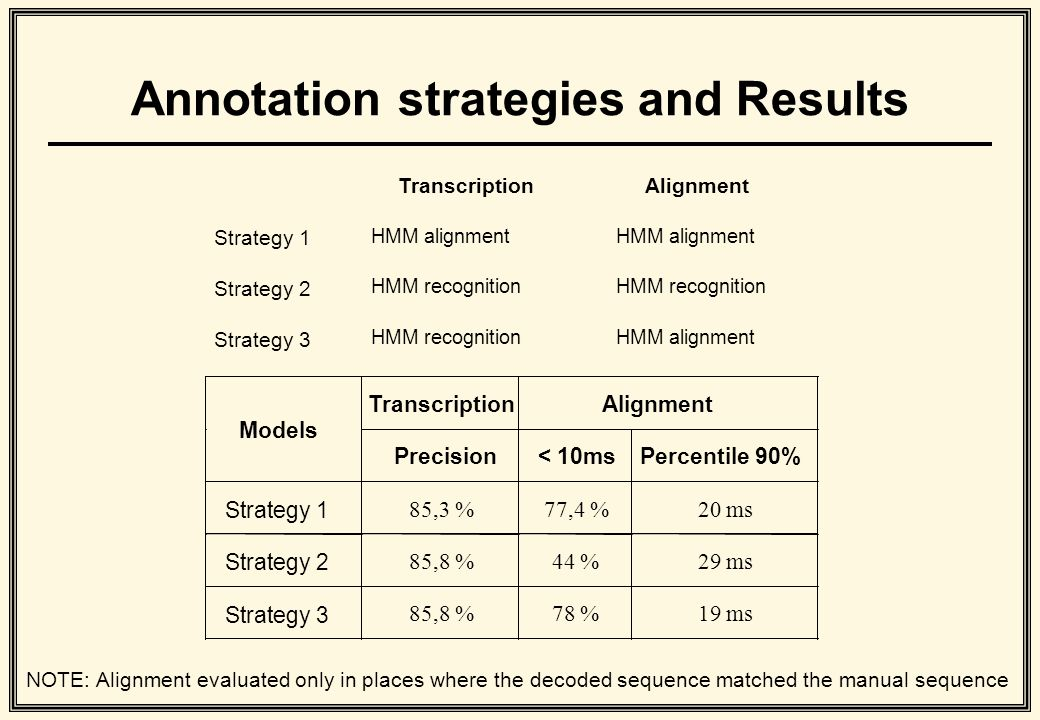 Annotation strategies and Results NOTE: Alignment evaluated only in places where the decoded sequence matched the manual sequence TranscriptionAlignment Strategy 1 HMM alignment Strategy 2 HMM recognition Strategy 3 HMM recognitionHMM alignment