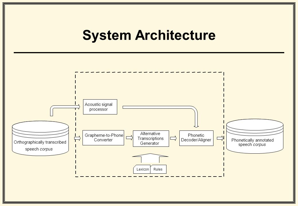 System Architecture speech corpus Orthographically transcribed Acoustic signal processor Alternative Transcriptions Generator Phonetic Decoder/Aligner