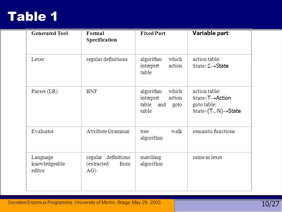 Socrates/Erasmus Programme, University of Minho, Braga, May 29, 2003 10/27 Table 1 Generated ToolFormal Specification Fixed Part Variable part Lexerregular definitionsalgorithm which interpret action table action table: State Parser (LR)BNFalgorithm which interpret action table and goto table action table: State T Action goto table: State (T N) State EvaluatorAttribute Grammartree walk algorithm semantic functions Language knowledgeable editor regular definitions (extracted from AG) matching algorithm same as lexer
