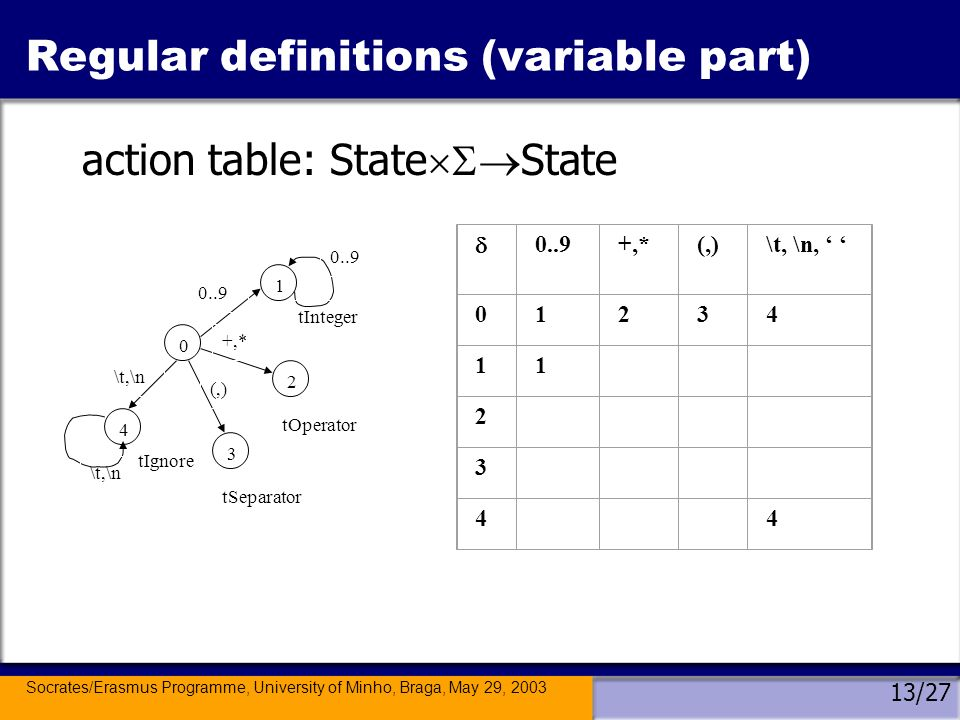 Socrates/Erasmus Programme, University of Minho, Braga, May 29, 2003 13/27 Regular definitions (variable part) action table: State State 0..9+,*(,)\t, \n, 01234 11 2 3 4 4 0 1 2 3 4 0..9 +,* (,) \t,\n 0..9 \t,\n tInteger tOperator tSeparator tIgnore