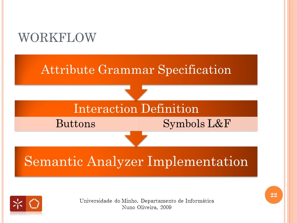 WORKFLOW 22 Universidade do Minho, Departamento de Informática Nuno Oliveira, 2009 Semantic Analyzer Implementation Interaction Definition ButtonsSymbols L&F Attribute Grammar Specification
