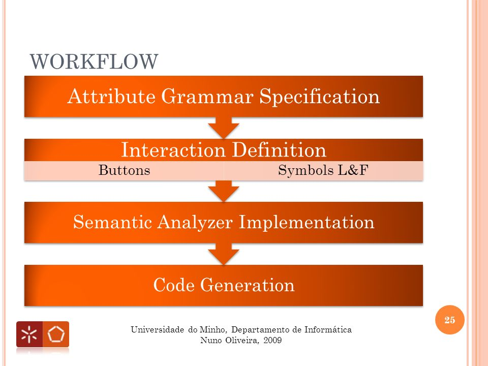 WORKFLOW 25 Universidade do Minho, Departamento de Informática Nuno Oliveira, 2009 Code Generation Semantic Analyzer Implementation Interaction Definition ButtonsSymbols L&F Attribute Grammar Specification