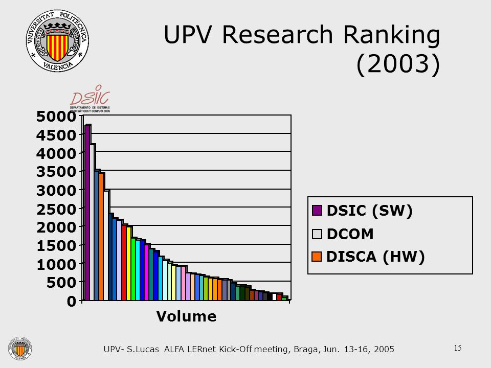 UPV- S.Lucas ALFA LERnet Kick-Off meeting, Braga, Jun. 13-16, 2005 15 UPV Research Ranking (2003)