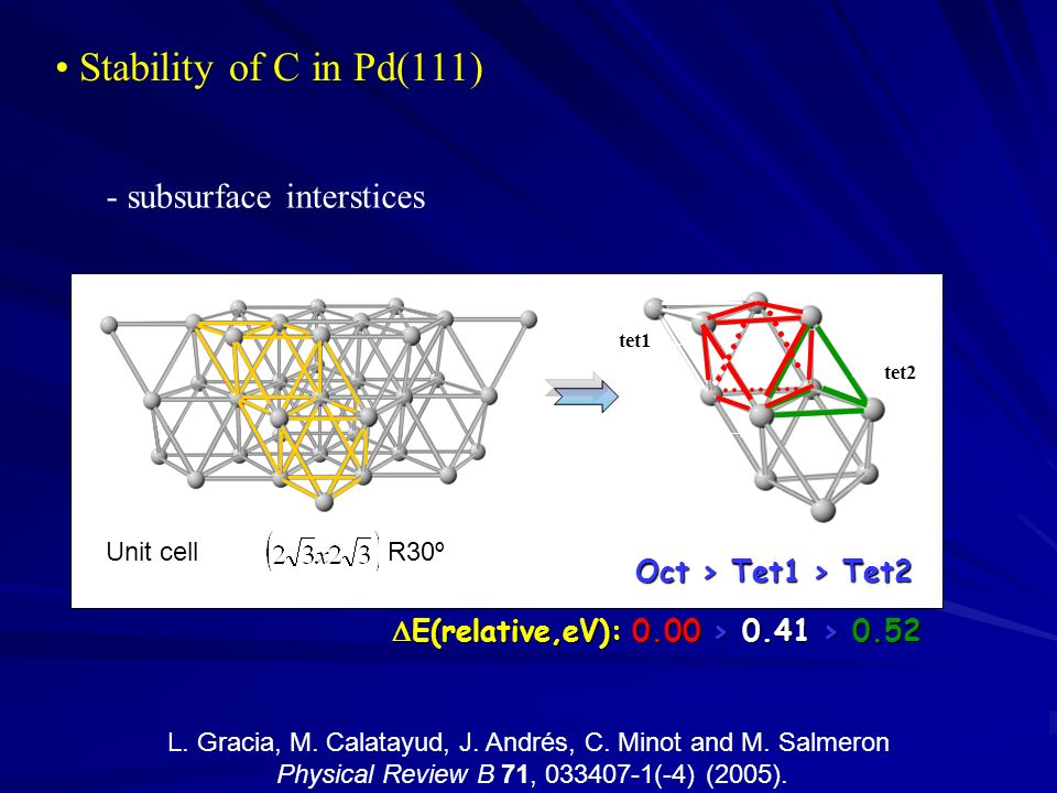 tet1 tet2 oct2 tet1 Oct > Tet1 > Tet2 E(relative,eV): 0.00 > 0.41 > 0.52 E(relative,eV): 0.00 > 0.41 > 0.52 oct1 Stability of C in Pd(111) Unit cell R