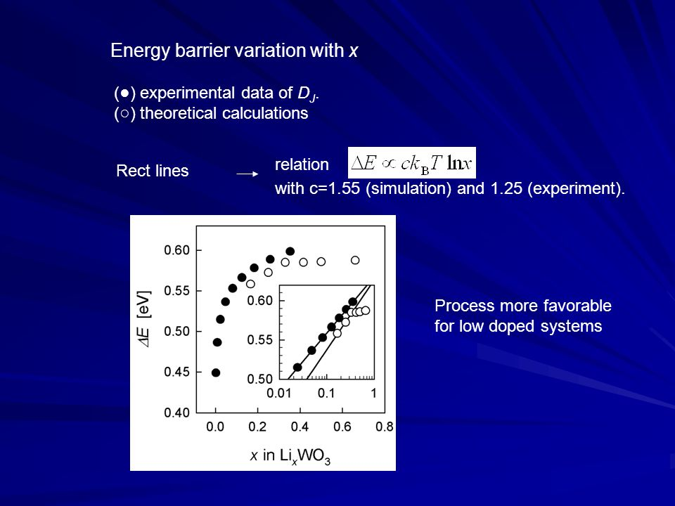 () experimental data of D J. () theoretical calculations Energy barrier variation with x Rect lines relation with c=1.55 (simulation) and 1.25 (experi