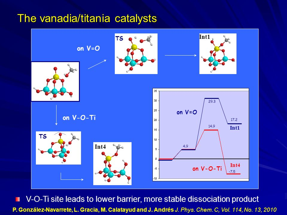 on V-O-Ti 4.9 14.9 -7.5 Int4 on V-O-Ti TS on V=O TS V-O-Ti site leads to lower barrier, more stable dissociation product Int1 Int4 on V=O 29.3 17.2 In