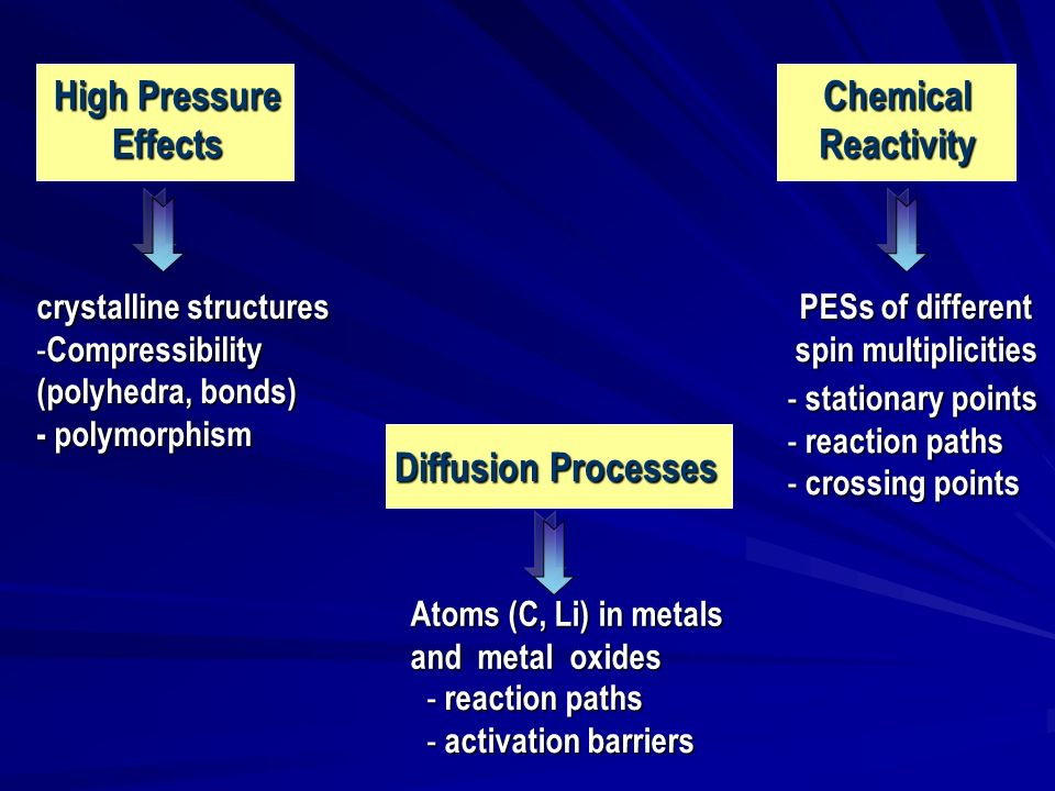 High Pressure EffectsChemicalReactivity Diffusion Processes crystalline structures - Compressibility (polyhedra, bonds) - polymorphism - reaction path