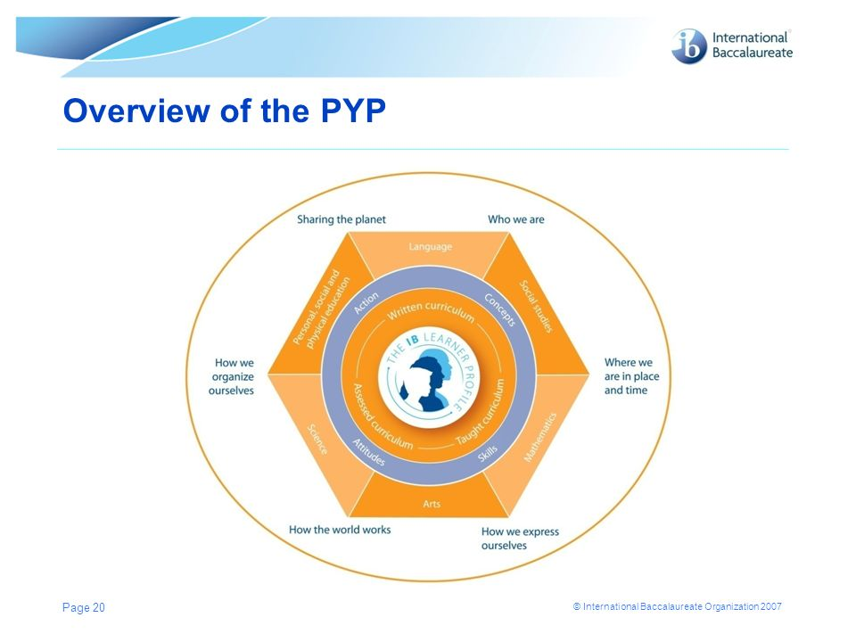 © International Baccalaureate Organization 2007 Overview of the PYP Page 20