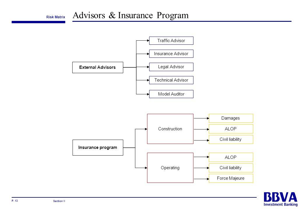 P. 13 Advisors & Insurance Program Insurance program External Advisors Traffic Advisor Insurance Advisor Legal Advisor Technical Advisor Model Auditor