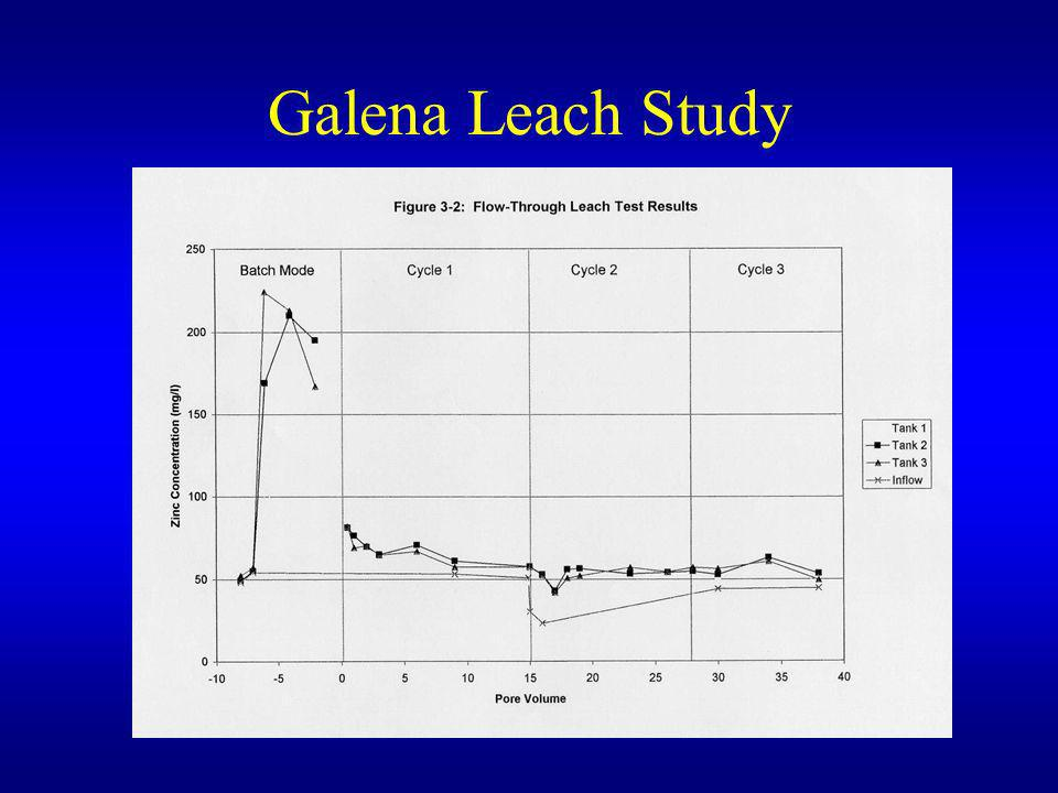 Galena Leach Study