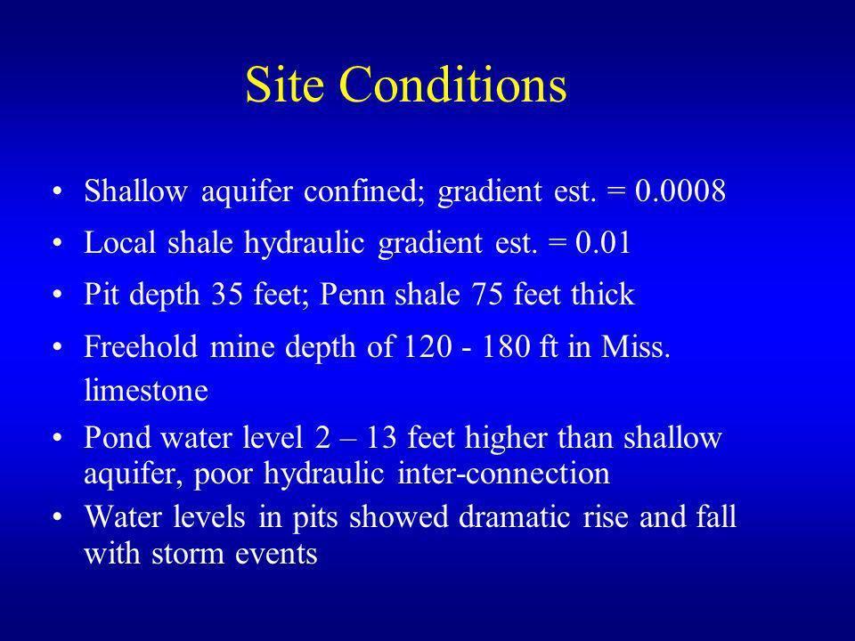 Site Conditions Shallow aquifer confined; gradient est. = 0.0008 Local shale hydraulic gradient est. = 0.01 Pit depth 35 feet; Penn shale 75 feet thic