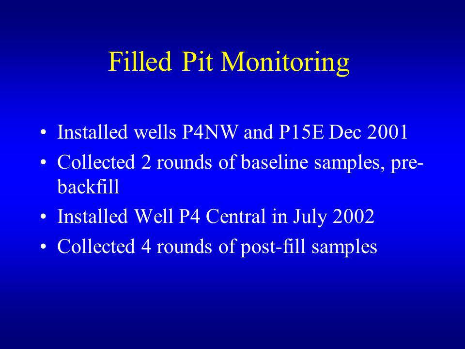 Filled Pit Monitoring Installed wells P4NW and P15E Dec 2001 Collected 2 rounds of baseline samples, pre- backfill Installed Well P4 Central in July 2002 Collected 4 rounds of post-fill samples