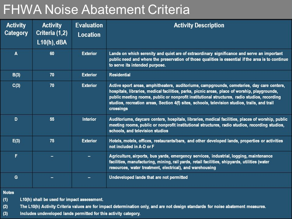 FHWA Noise Abatement Criteria Activity Category Activity Criteria (1,2) L10(h), dBA Evaluation Location Activity Description A60ExteriorLands on which serenity and quiet are of extraordinary significance and serve an important public need and where the preservation of those qualities is essential if the area is to continue to serve its intended purpose.