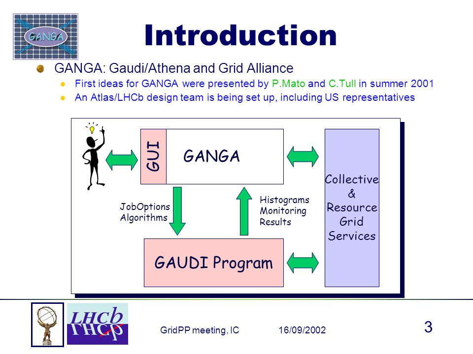 16/09/2002GridPP meeting, IC 3 Introduction GAUDI Program GANGA GUI JobOptions Algorithms Collective & Resource Grid Services Histograms Monitoring Results GANGA: Gaudi/Athena and Grid Alliance First ideas for GANGA were presented by P.Mato and C.Tull in summer 2001 An Atlas/LHCb design team is being set up, including US representatives