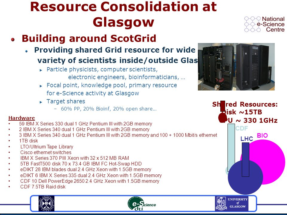 Resource Consolidation at Glasgow Building around ScotGrid Providing shared Grid resource for wide variety of scientists inside/outside Glasgow Particle physicists, computer scientists, electronic engineers, bioinformaticians, … Focal point, knowledge pool, primary resource for e-Science activity at Glasgow Target shares –60% PP, 20% Bioinf, 20% open share… Hardware 59 IBM X Series 330 dual 1 GHz Pentium III with 2GB memory 2 IBM X Series 340 dual 1 GHz Pentium III with 2GB memory 3 IBM X Series 340 dual 1 GHz Pentium III with 2GB memory and 100 + 1000 Mbit/s ethernet 1TB disk LTO/Ultrium Tape Library Cisco ethernet switches IBM X Series 370 PIII Xeon with 32 x 512 MB RAM 5TB FastT500 disk 70 x 73.4 GB IBM FC Hot-Swap HDD eDIKT 28 IBM blades dual 2.4 GHz Xeon with 1.5GB memory eDIKT 6 IBM X Series 335 dual 2.4 GHz Xeon with 1.5GB memory CDF 10 Dell PowerEdge 2650 2.4 GHz Xeon with 1.5GB memory CDF 7.5TB Raid disk Shared Resources: Disk ~15TB CPU ~ 330 1GHz CDF LHC BIO