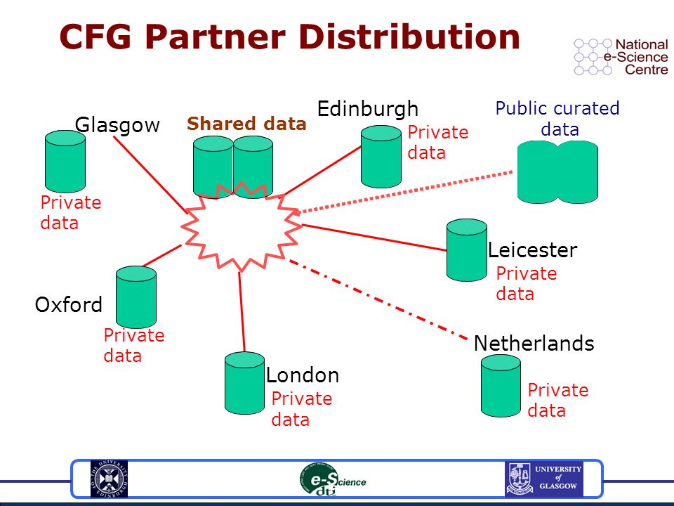 Shared data CFG Partner Distribution Glasgow Edinburgh Leicester Oxford London Netherlands Public curated data Private data Private data Private data Private data Private data Private data