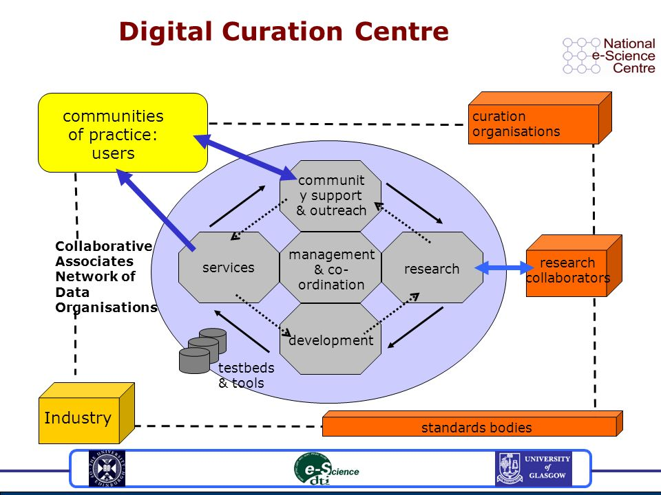 Digital Curation Centre Industry research collaborators standards bodies testbeds & tools communities of practice: users communit y support & outreach research development services management & co- ordination curation organisations Collaborative Associates Network of Data Organisations