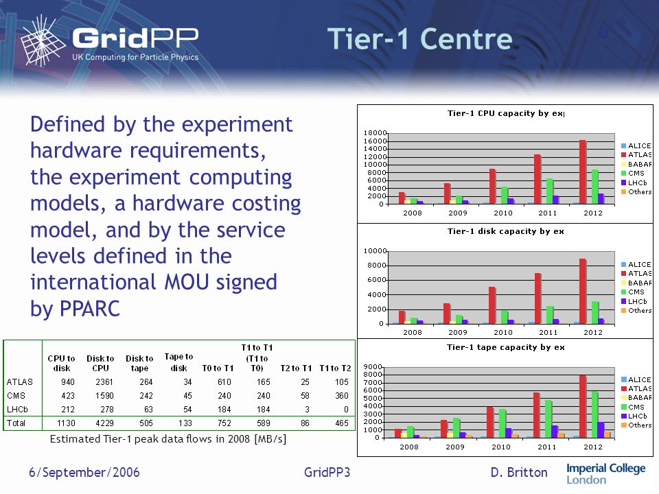 D. Britton6/September/2006GridPP3 Tier-1 Centre Defined by the experiment hardware requirements, the experiment computing models, a hardware costing m