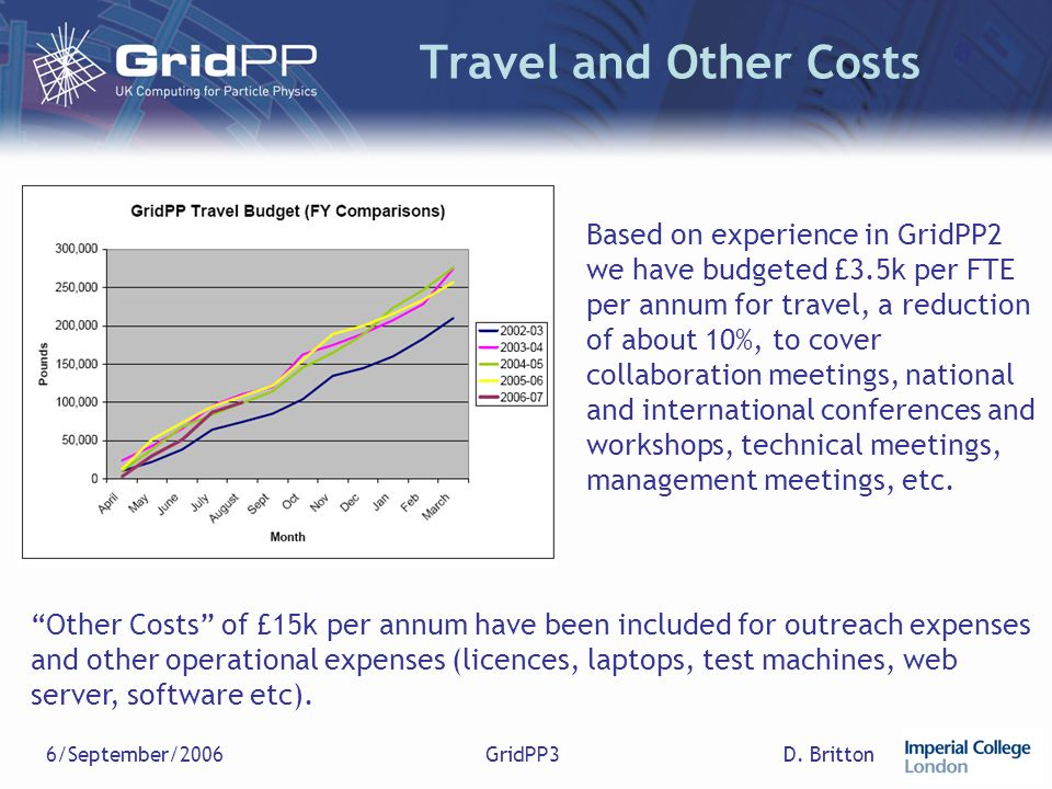 D. Britton6/September/2006GridPP3 Travel and Other Costs Based on experience in GridPP2 we have budgeted £3.5k per FTE per annum for travel, a reducti