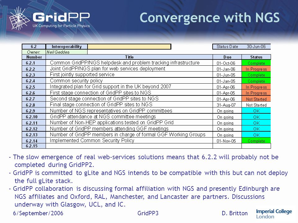D. Britton6/September/2006GridPP3 Convergence with NGS - The slow emergence of real web-services solutions means that 6.2.2 will probably not be compl