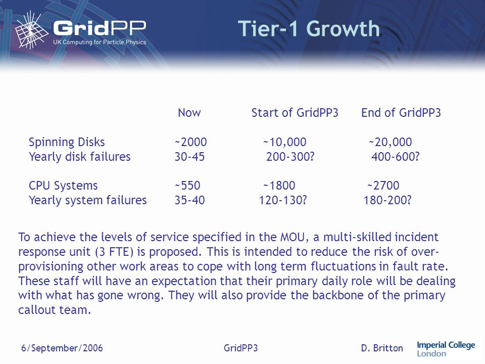 D. Britton6/September/2006GridPP3 Tier-1 Growth Now Start of GridPP3 End of GridPP3 Spinning Disks~2000 ~10,000~20,000 Yearly disk failures30-45 200-3