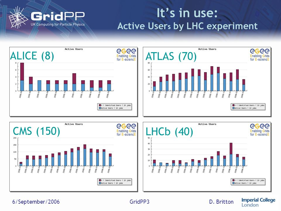 D. Britton6/September/2006GridPP3 Its in use: Active User s by LHC experiment ALICE (8) CMS (150) ATLAS (70) LHCb (40)