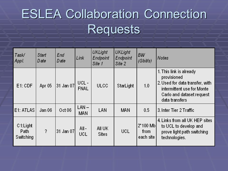 ESLEA Collaboration Connection Requests