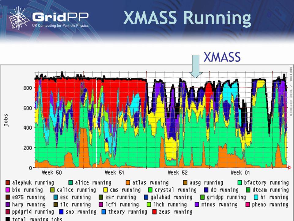 XMASS Running XMASS