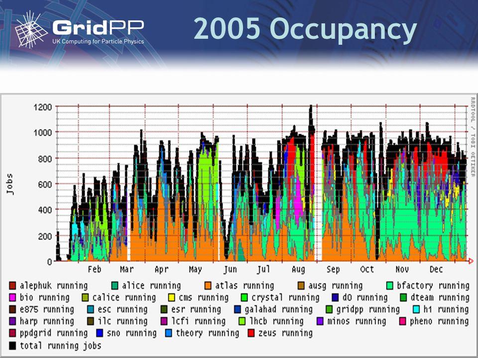 2005 Occupancy